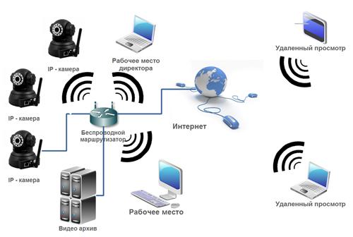 Комплекты для видеонаблюдения hd на 4 камеры